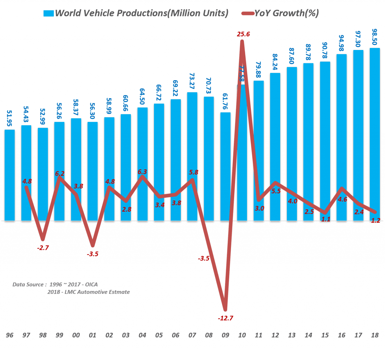 연도별 세계 자동차 생산량 추이(1996년 ~ 2018년), Yearly World Vehicle Productions(Million Units), Data Source - 1996 ~ 2017 - OICA & 2018 - LMC Automotive Estmate, Graph by Happist