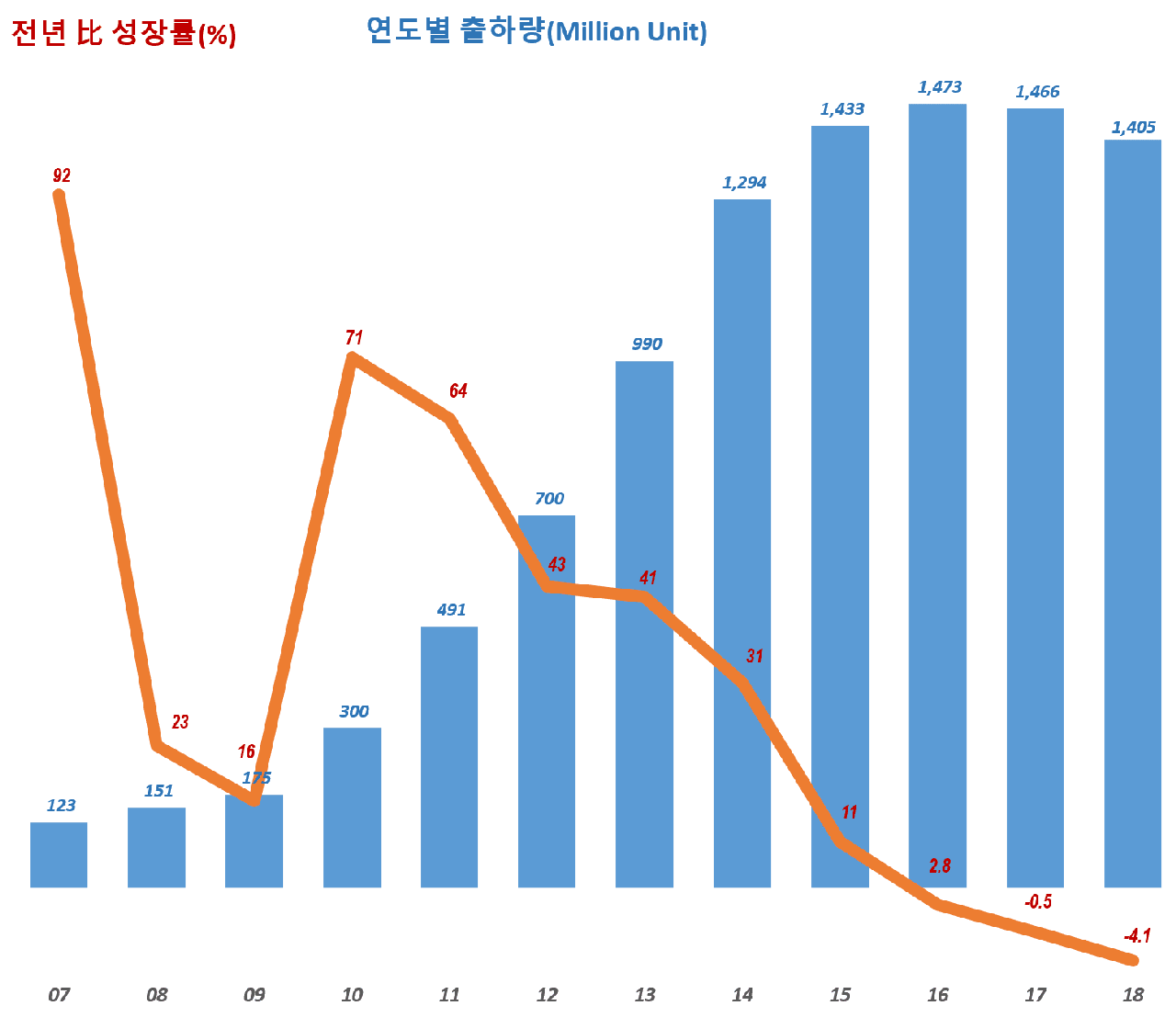 연도별 스마트폰 출하량 추이(2007년 ~ 2018년) Yearly SmartphoneShipment trend, Data Source - IDC, Graph by Happist