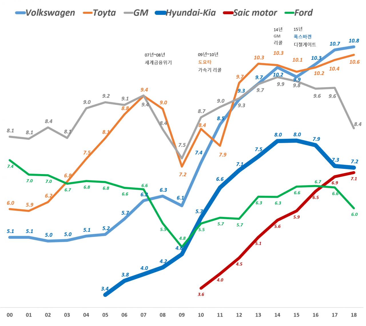연도별 주요 자동차 업체별 판매량 추이(2000년 ~ 2018년),  Yearly vehicles sales of major Auto makers, Graph by Happist