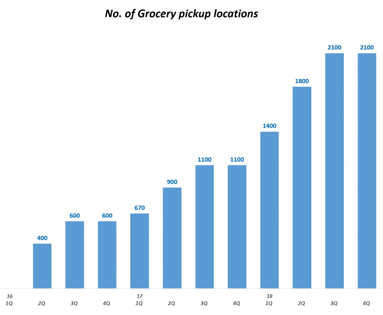 월마트 그로서리 픽업 장소 증가 추이, No. of Grocery Pickup Locations, Graph by Happist