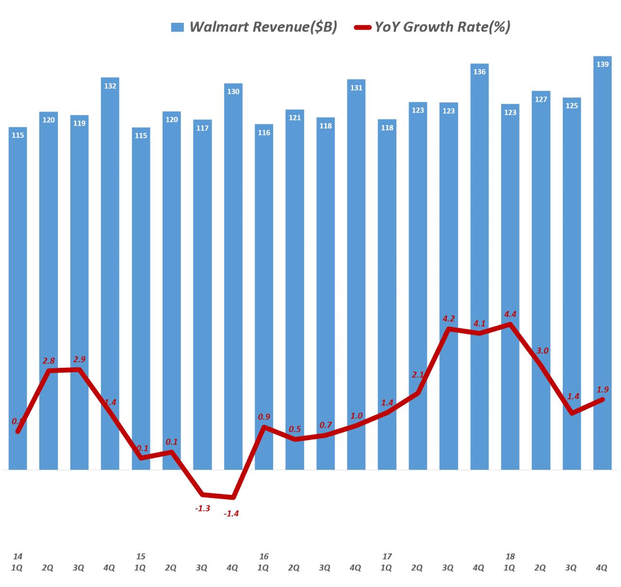 월마트 분기별 매출 및 매출액 증가율(2014년 1분기 ~ 2018년 4분기), Walmart revenue & YoY growth rate(%), Graph by Happist