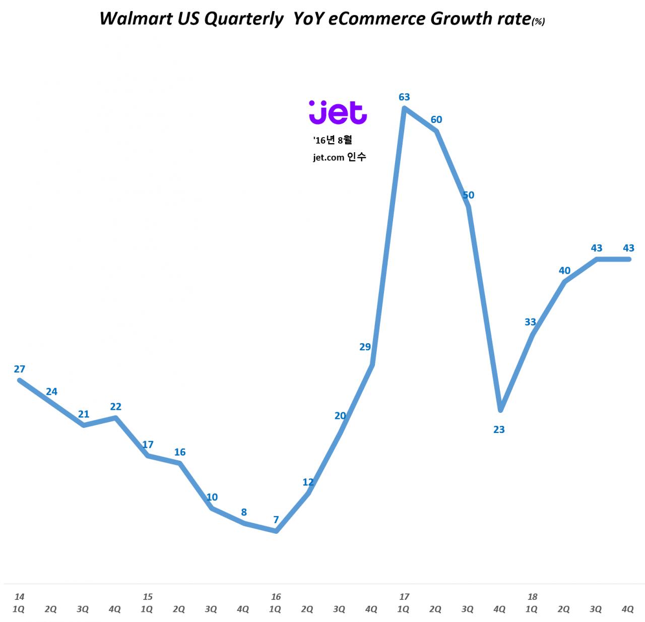 월마트 분기별 이커머스 매출 증가율(2014년 1분기~2018년 4분기) Walmart US Quarterly  YoY eCommerce Growth rate(%), Graph by Happist