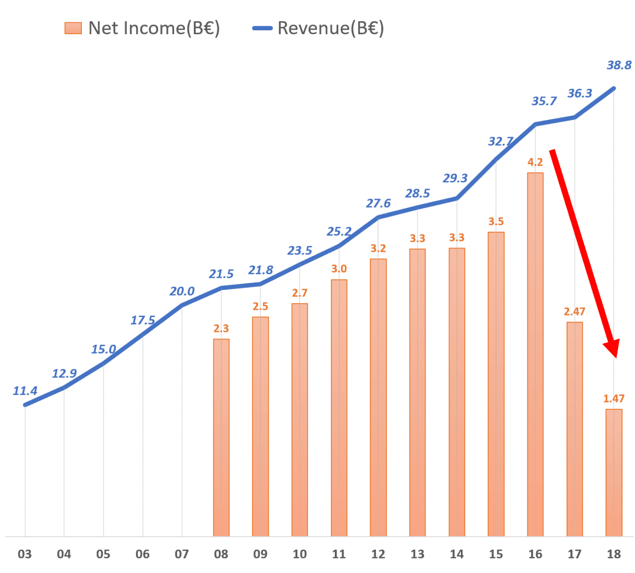 이케아 연도별 매출(B€) 및 순이익(B€) 추지, IKEA yearly revenue  and net income, Image by happist