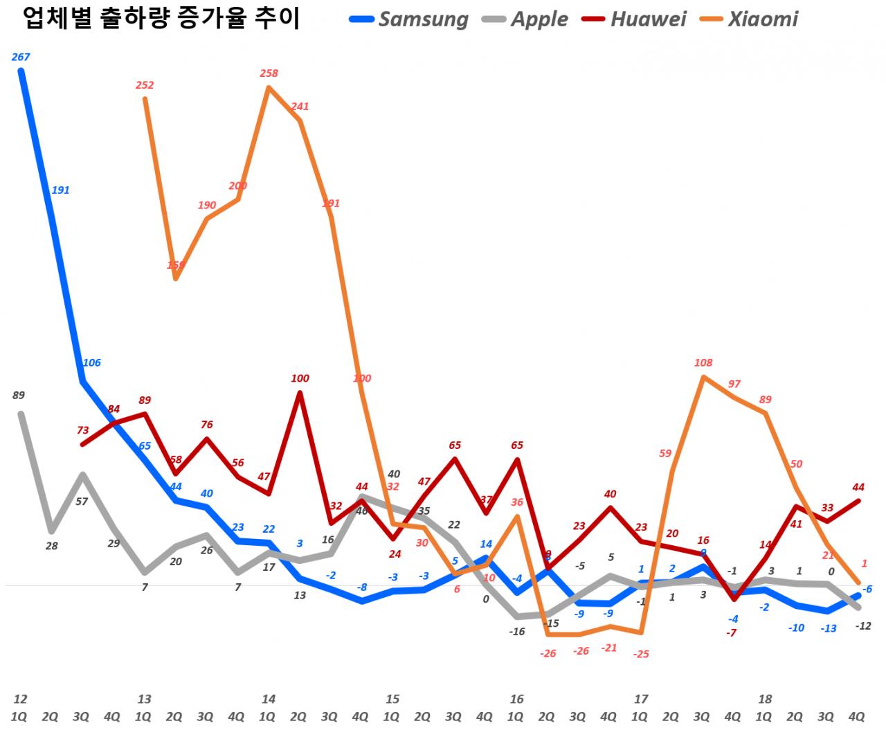 주요 업체별 전년 비 출하량 증가율 추이(2012년 1분기~2018년 4분기), data Source - IDC, Graph by happist