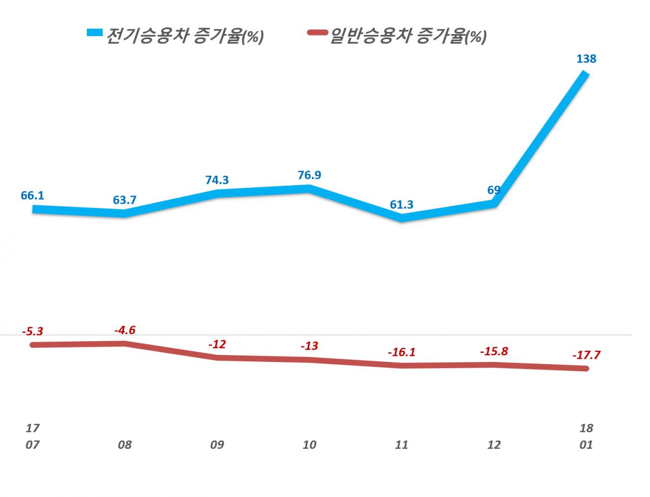 중국 일반승용차와 전기승용차 판매증가율 추이, Data - 중국자동차공업협회(China Association of Automobile Manufacturers), Graph by Happist