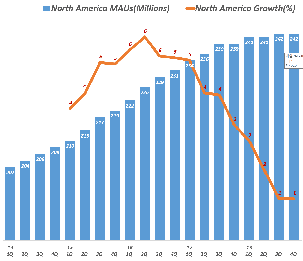 페이스북 북미지역 분기별 월간 사용자수(Facebook MAU) 증가 추이(2012년 1분기 ~ 2018년 4분기), Data - invest.fb.com, Graph by Happist