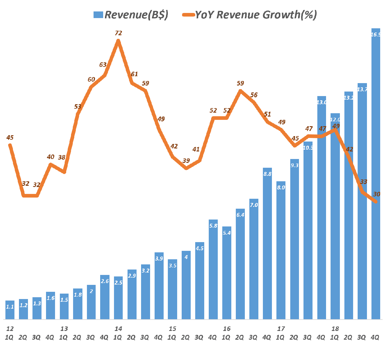 페이스북 분기별 매출 추이(2012년 1분기 ~ 2018년 4분기), Facebook quartly Revenue trend, Data - invest.fb.com, Graph by Happist