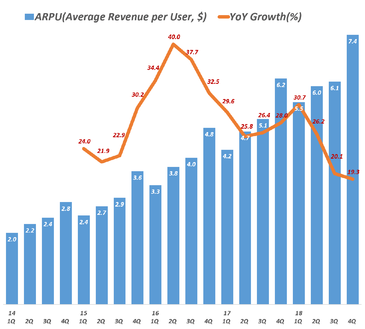 페이스북 분기별 사용자 1인당 매출 추이(2012년 1분기 ~ 2018년 4분기), Facebook ARPU(Average Revenue per User) trend, Data - invest.fb.com, Graph by Happist