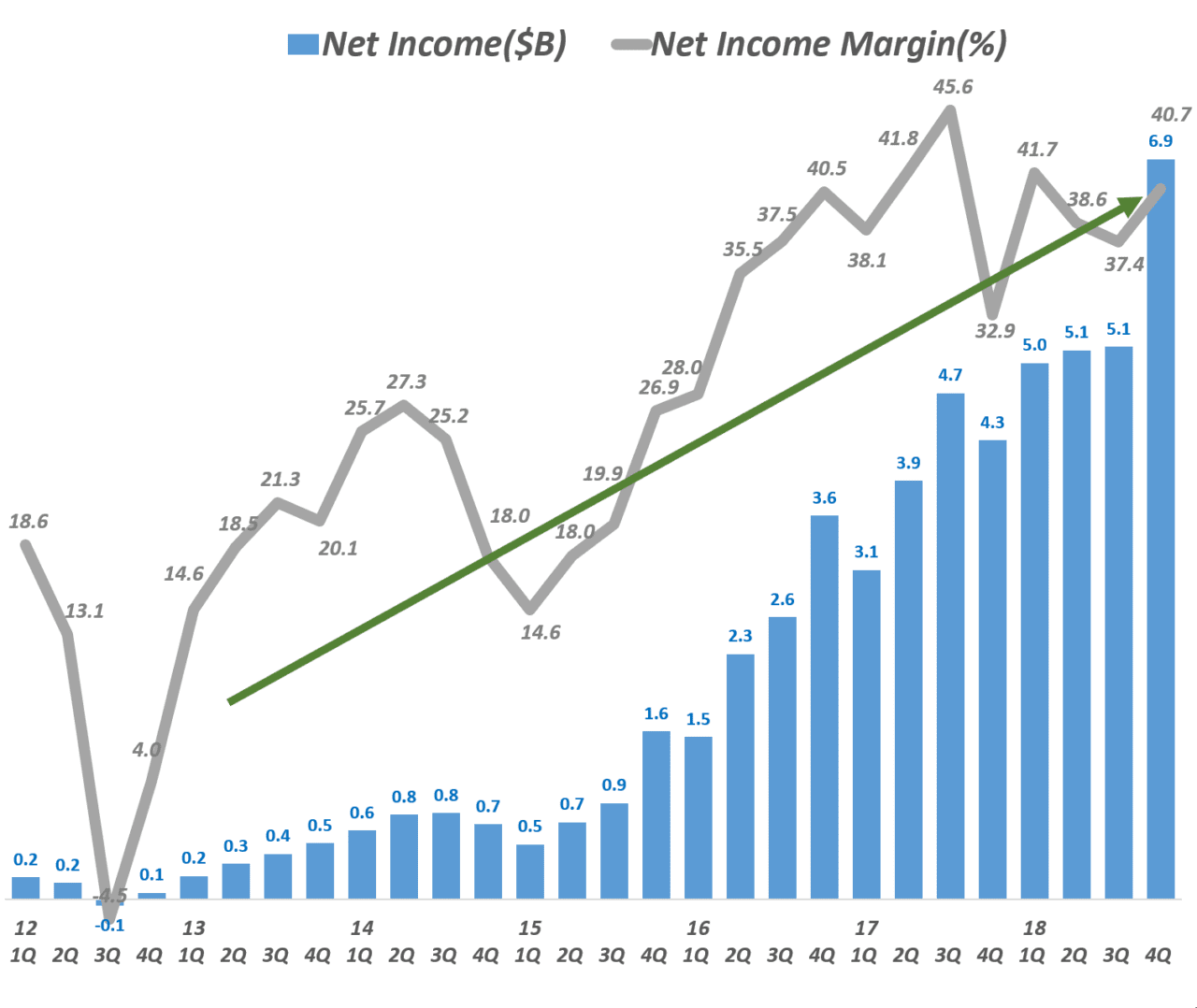 페이스북 분기별 순이익 추이(2012년 1분기 ~ 2018년 4분기), Facebook quartly Net Income trend, Data - invest.fb.com, Graph by Happist