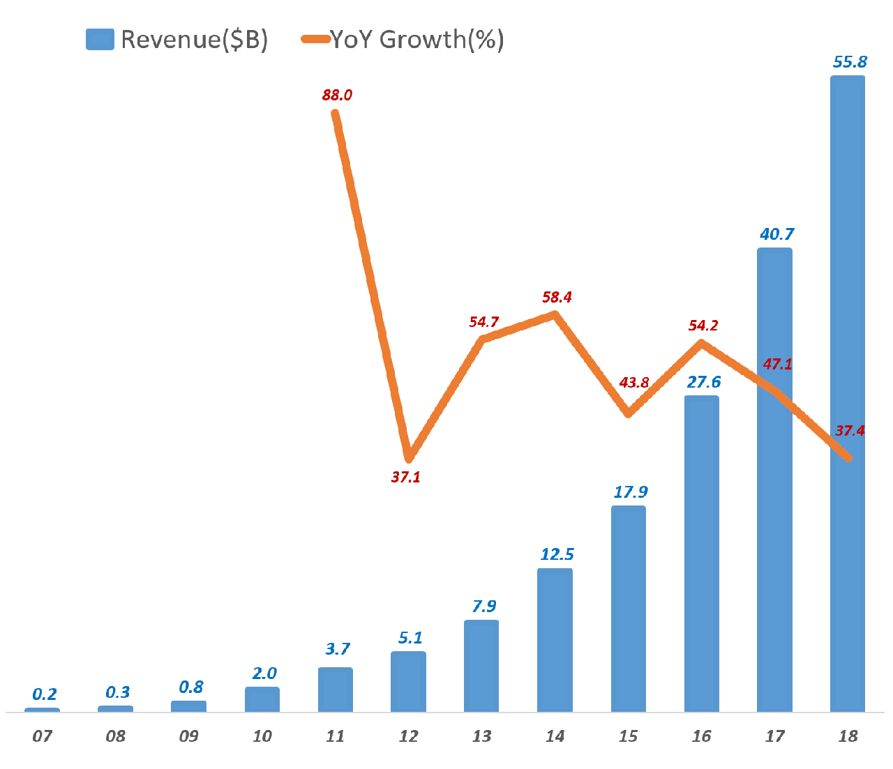 페이스북 연도별 매출 추이(2007년 ~ 2018년), Facebook yearly Revenue trend, Data - invest.fb.com, Graph by Happist