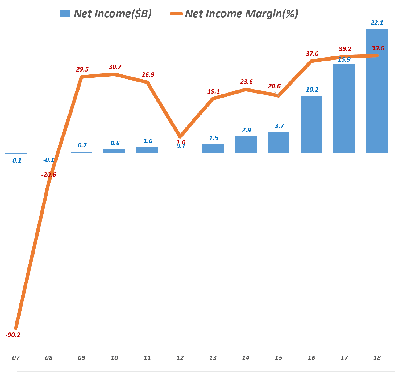 페이스북 연도별 순이익 추이(2007년 ~ 2018년), Facebook yearly Net Income trend, Data - invest.fb.com, Graph by Happist