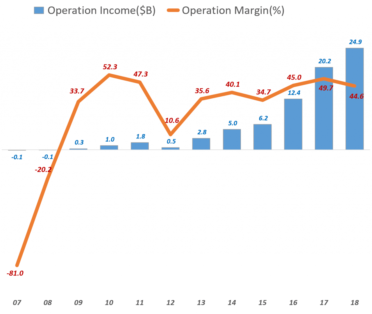 페이스북 연도별 영업이익 추이(2007년 ~ 2018년), Facebook yearly Operation Income trend, Data - invest.fb.com, Graph by Happist