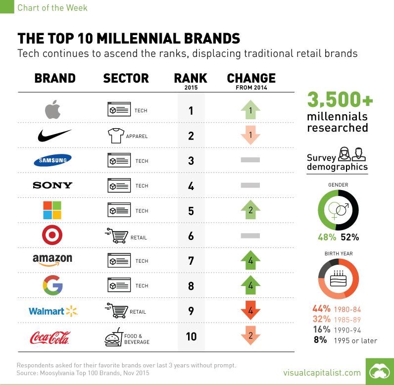 2015년 Moosylvania 조사 밀레니ㅓㄹ이 좋아하는 브랜드 millennial-brand-survey-chart