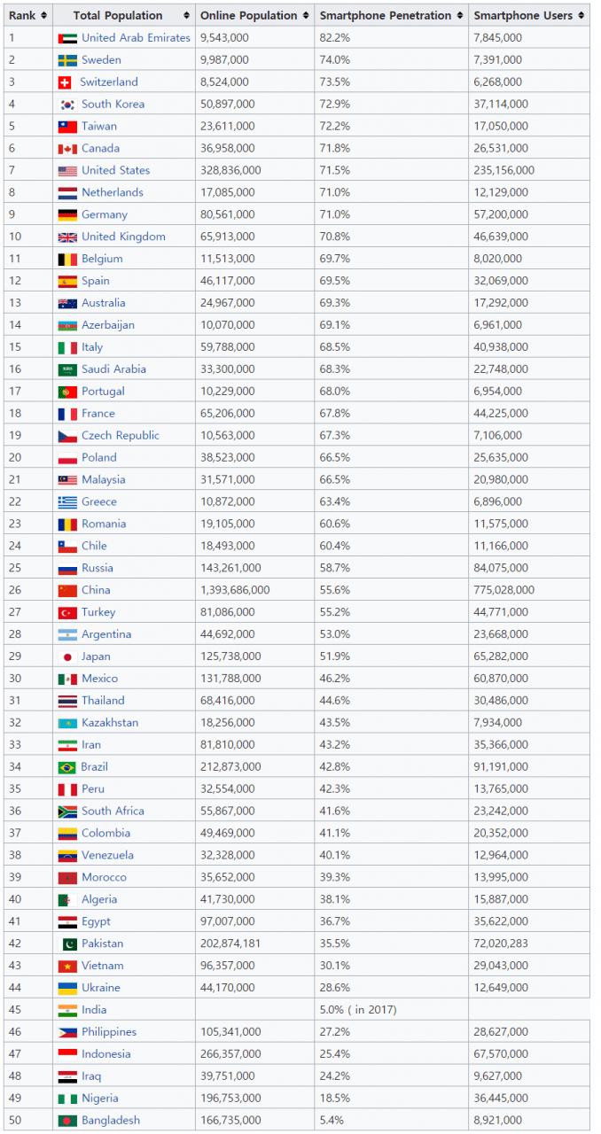 2018년 스마트폰 보급율 Top 50 국가,  Data - Wiki