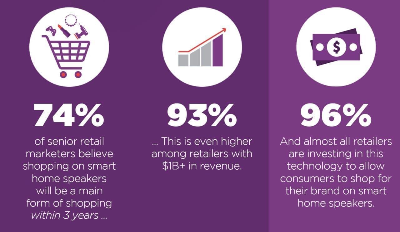 2019년 유통 마케팅 트렌드 10, 보이스 쇼핑 전망을 어떻게 보고 있는가, Graph - RetailMeNot