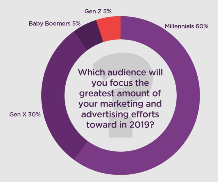 2019년 유통 마케팅 트렌드 10, 2019년에 집중하는 타겟층은 누구인가, Graph - RetailMeNot