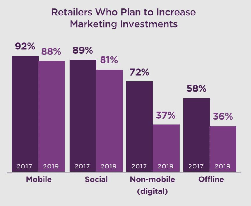 2019년 유통 마케팅 트렌드 10, 2019년 투자를 늘려야 하는 부문은 어디인가, Graph - RetailMeNot