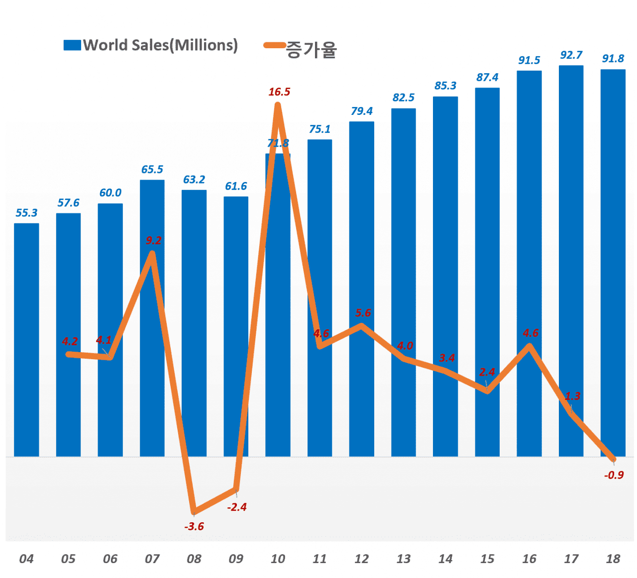 글로벌 자동차 판매량 추이, Worldwide Viechel Sales, Data Source - MarkLines, Graph by Happist