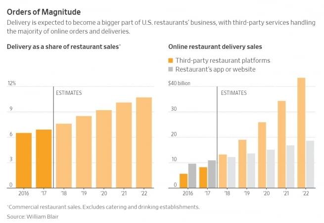 레스토랑 비지니스에서 주문 배달이 차지하는 비중 전망,  Orders of Magnitude