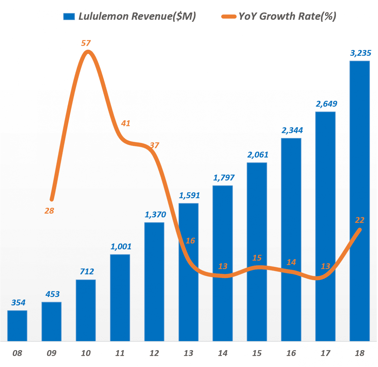 룰루레몬 연도별 매출액 추이, Yearly Lululemon Revenue(2008 ~ 2018), Graph by Happist