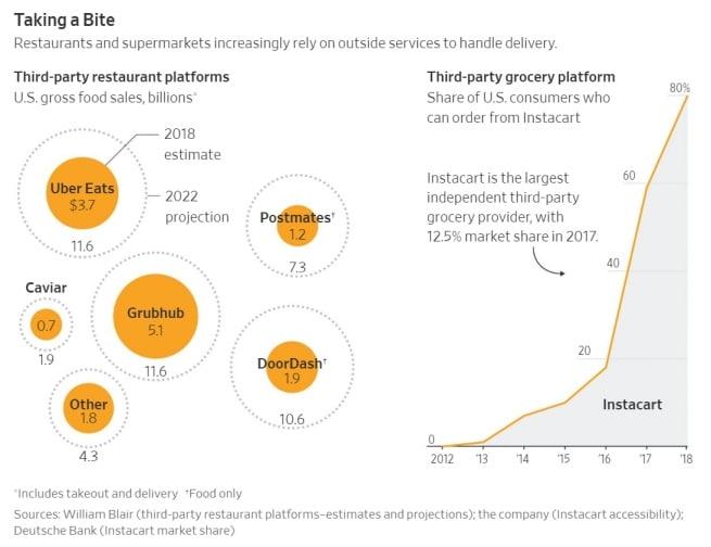 미국 음식 배달 화사들의 실적과 향후 전망,  Graph - WSJ