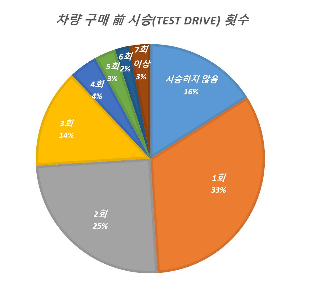 미국 자동차 구매전 시승 회수, Number of Test driving before buying car, Graph by Happist