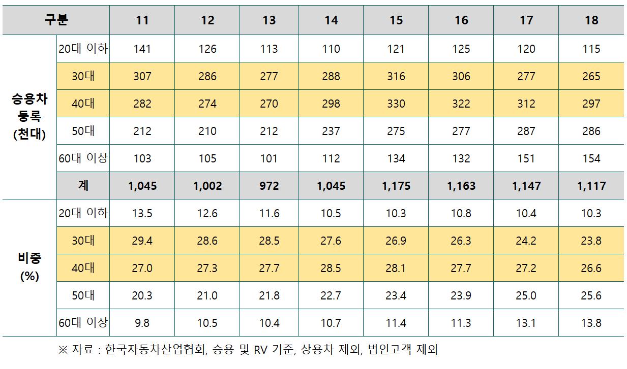 연도별 연령별 자동차 판매량 및 비중 추이 표, Table by Happist