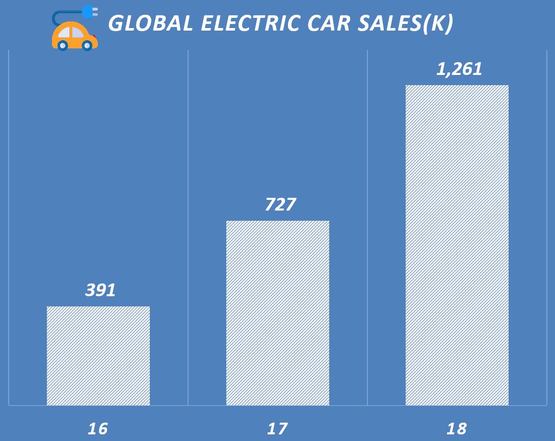 연도별 전기자동차 판매량 추이, Yearly EV Sales Unit, Data Source - JATO Dynamics, manufacturers, ev-sales.blogspot