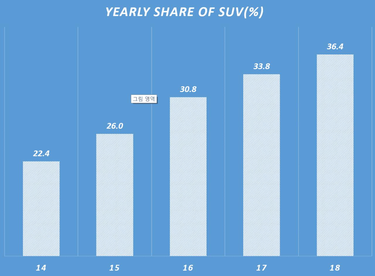 연도별 전세계 SUV 비중 증가 추이, Yearly share of SUV, Data JATP, Graph by Happist