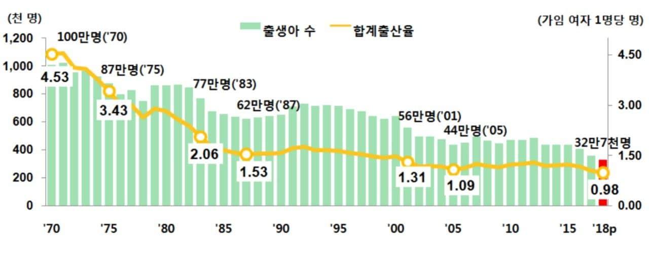 연도별 합계출산율 추이, Image - 대한민국 통계청