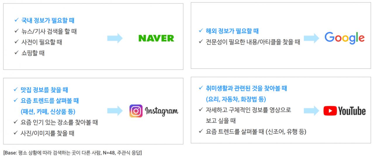 오픈 서베이 '소셜미디어와 검색 포털에 관한 리포트 중 상황별 검색 채널 비교