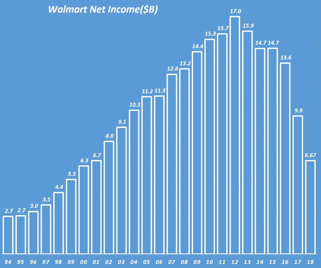 월마트 연도별 순이익 추이(1994년 ~ 2018년), Walmart yearly Net Income, Graph by Happist