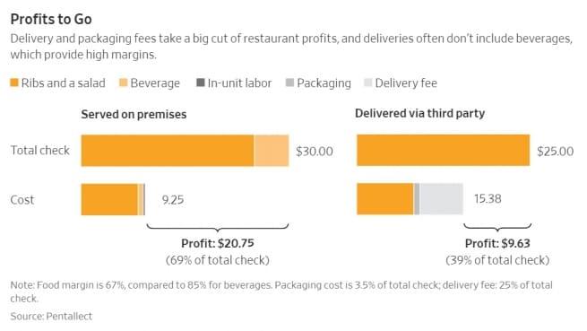음식 배달과 음식 식당 서비스의 비용과 수익 비교, Profit to Go