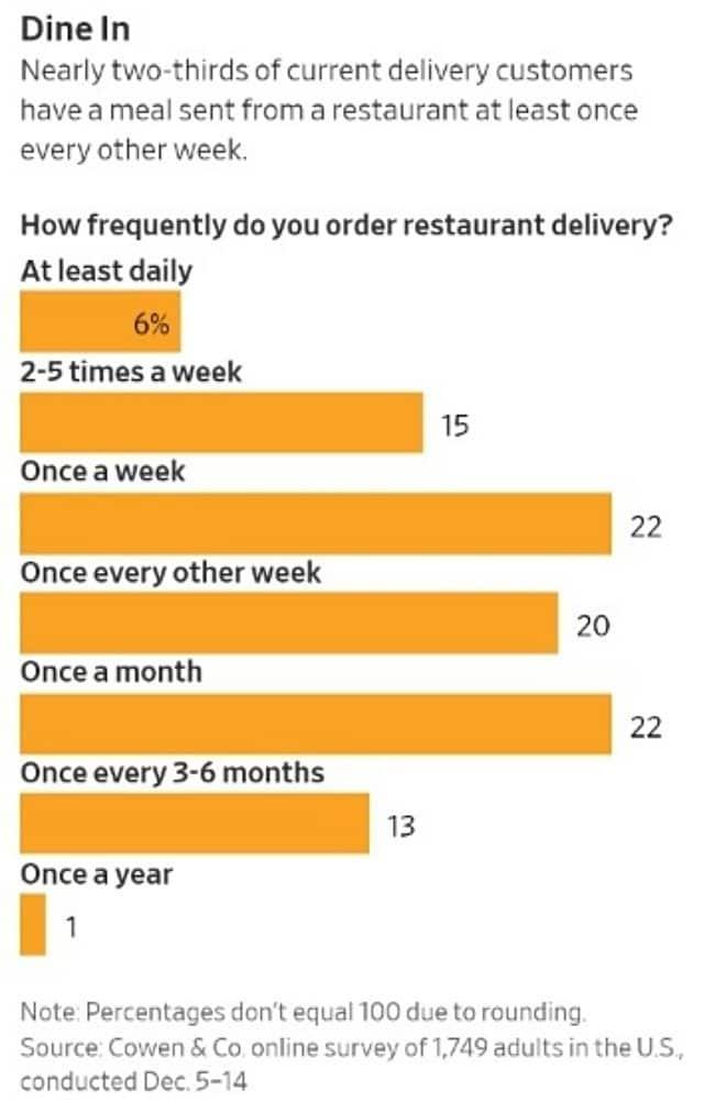 음식 배달관련 소비자 조사 - 미국인의 음식 배달 횟수