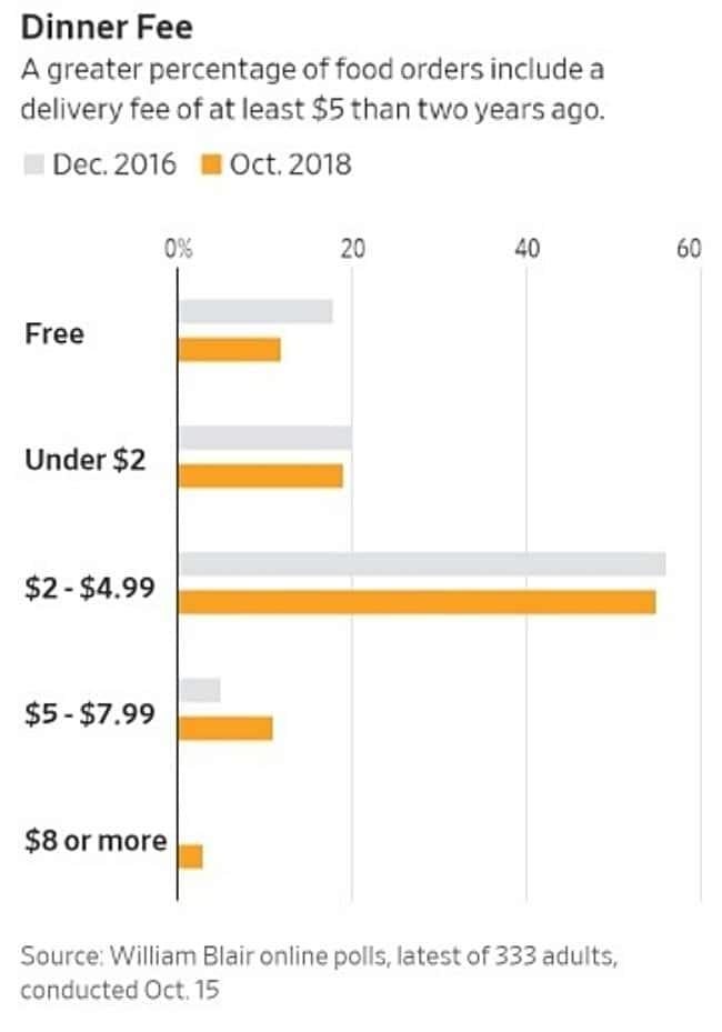 음식 배달관련 소비자 조사 - 음식 배달 비용 변화