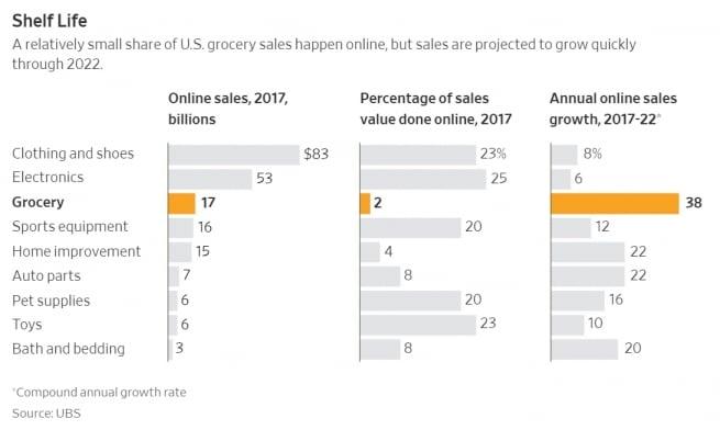 이커머스에서 식료품 판매가 차지하는 비중은 매우 낮다,  Source - UBS, Graph - WSJ