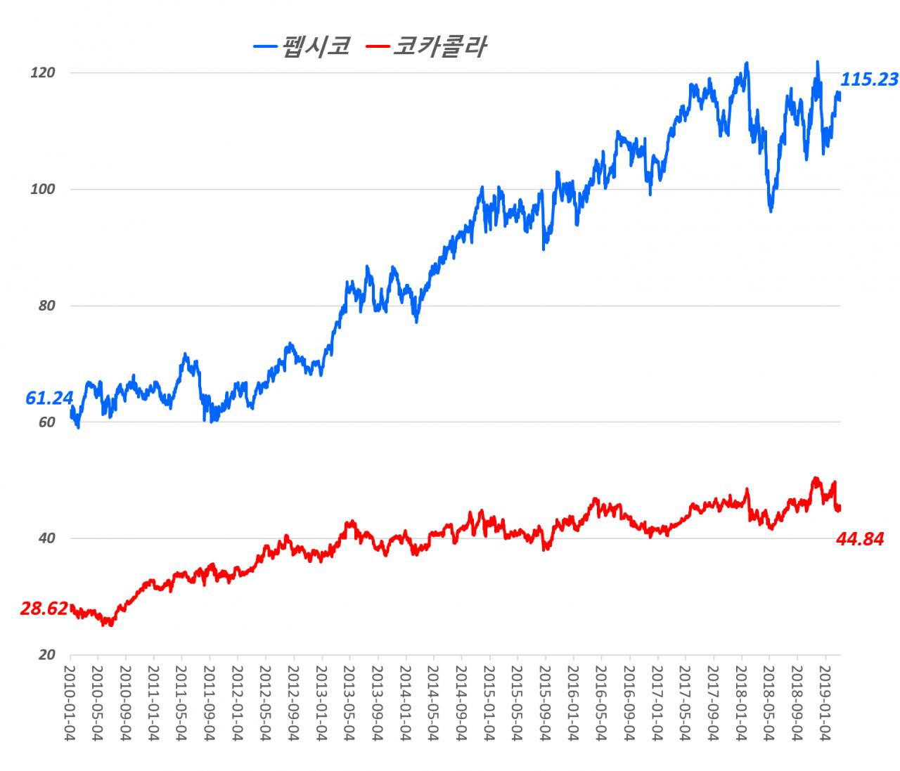 코카콜라와 펩시코의 주가 추이(2000년 ~ 2019년 3월 8일)