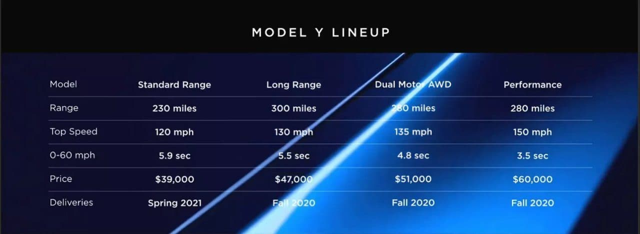 테슬라 모델 Y 라인업, tesla model y price and specs