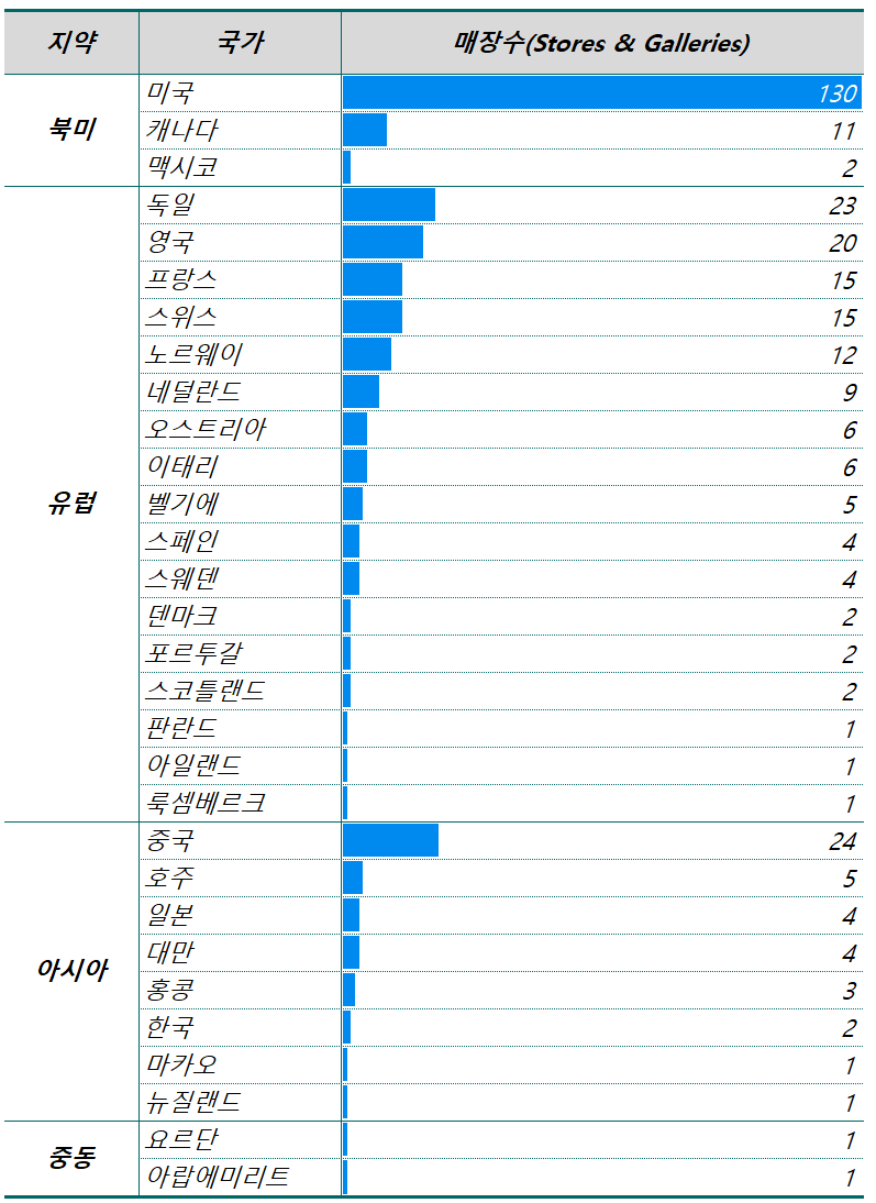 테슬리 국가별 매징수,Number od Tesla Stores & Galleries, Graph by Happist