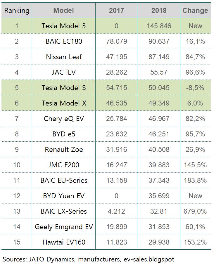 2018년 전기자동차 판매 순위 - 모델별, EV Sales Ranking, Data Source - JATO Dynamics, manufacturers, ev-sales.blogspot, Graph by Happist
