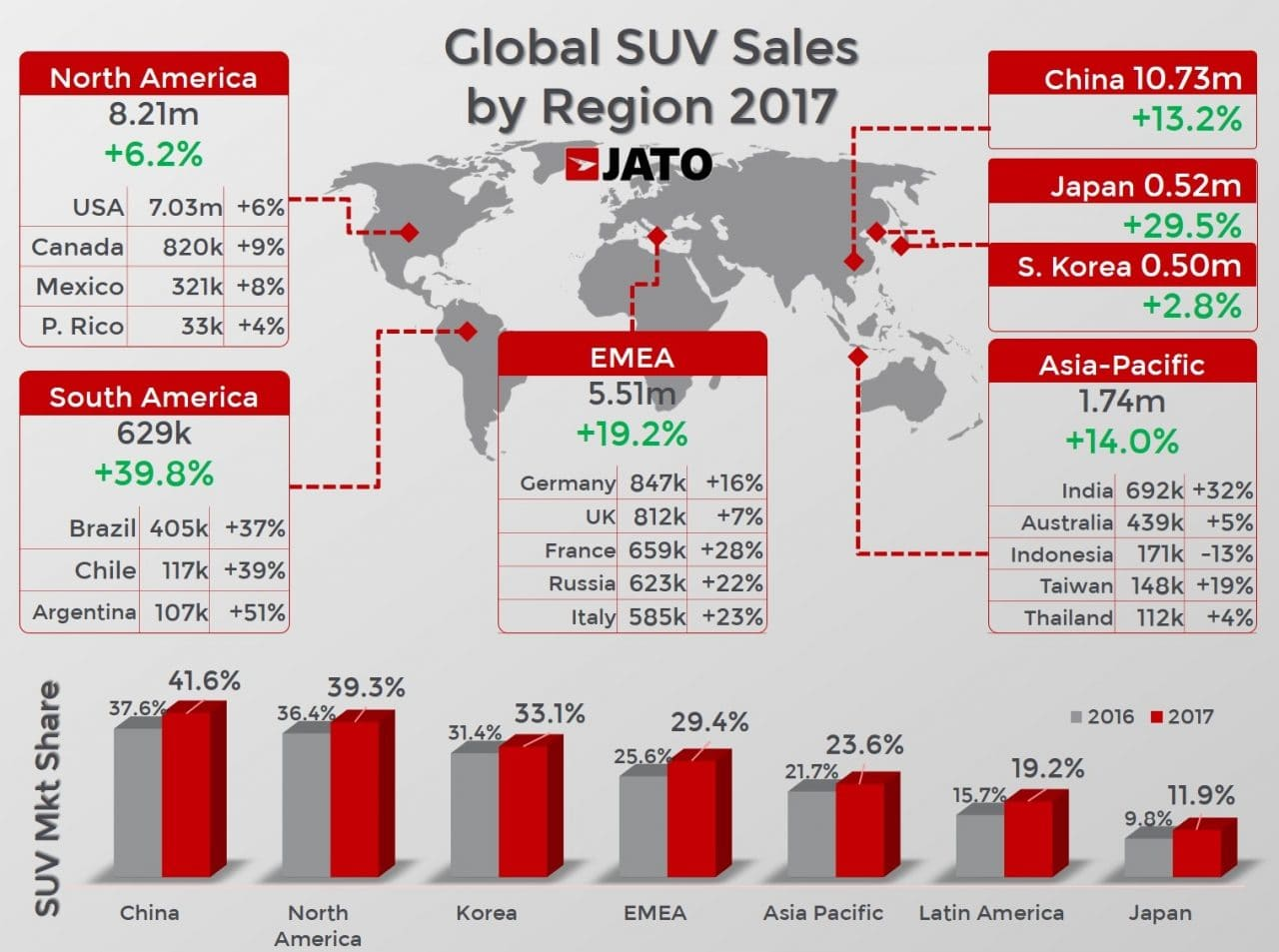 SUV 비중이 높은 지역 수위, Data & Graph by JATO