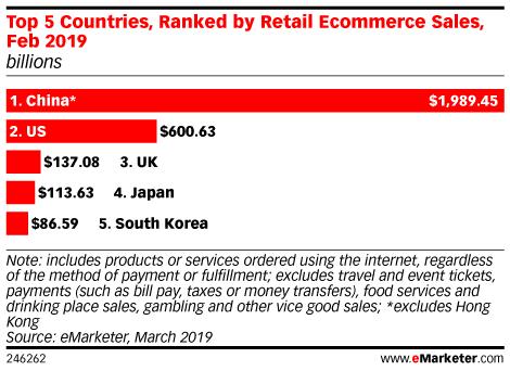2019년 이커머스 매출 Top 5 국가, by eMarketer