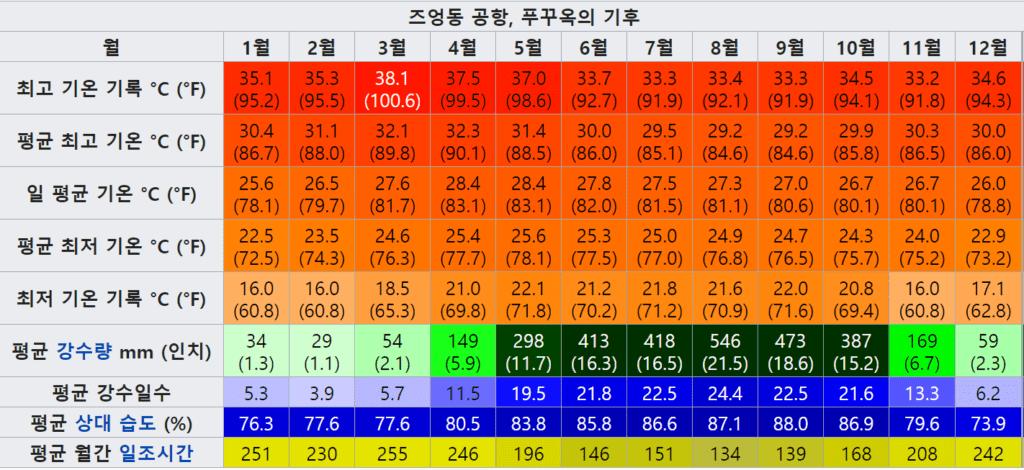 베트남 푸꾸옥(Phu Quoc) 월평균 온도 및 강수량 추이, 자료원 - 위키디피아