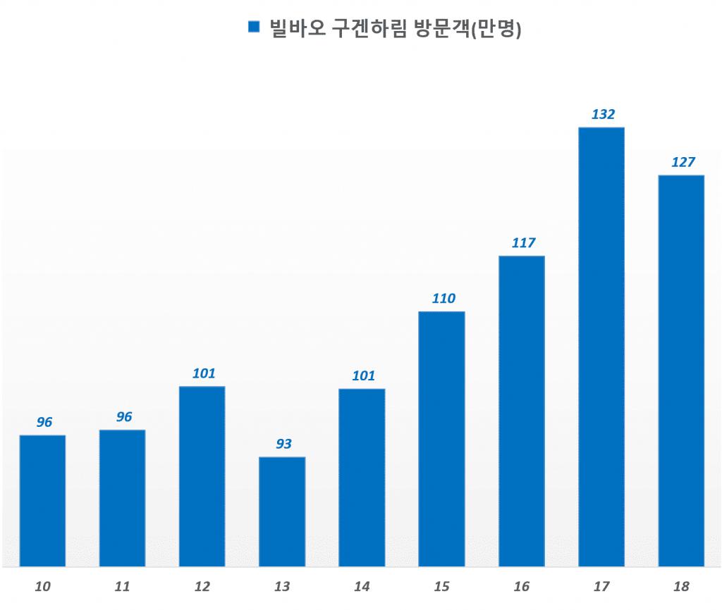 스페인 빌바오 구겐하임 방문객 수 증가 추이(2010년 ~ 2018년)