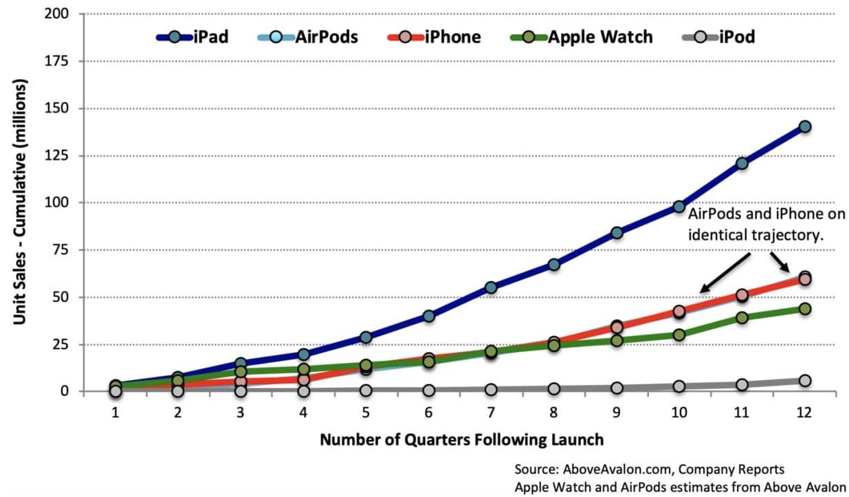 애플 제품별 출시 후 누적 판매 추이 비교, Data image source - Above Avalon