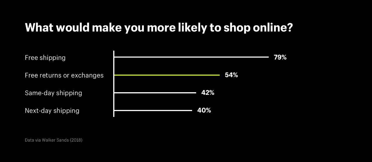 온라인 쇼핑을 더 많이 하도록 만드는 요소