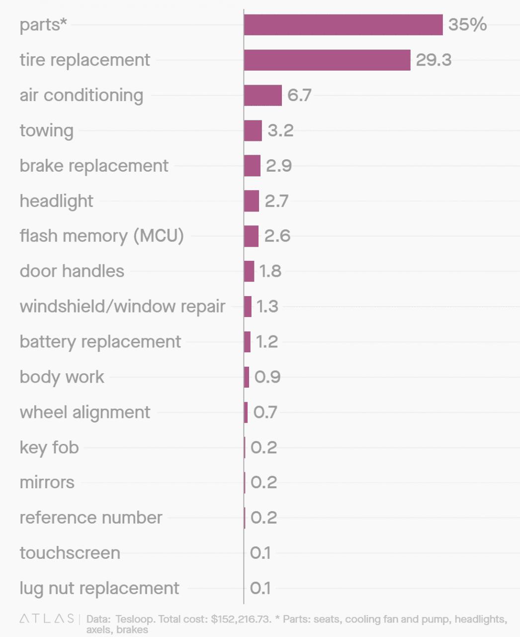 Tesloop이 밝힌 5년간 테슬라 전기차의 수리 비용 통계