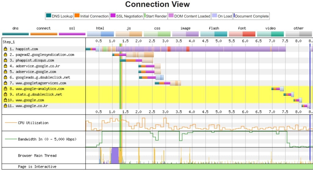 happist.com 속도 webpagetest.org 측정 결과, Connection View