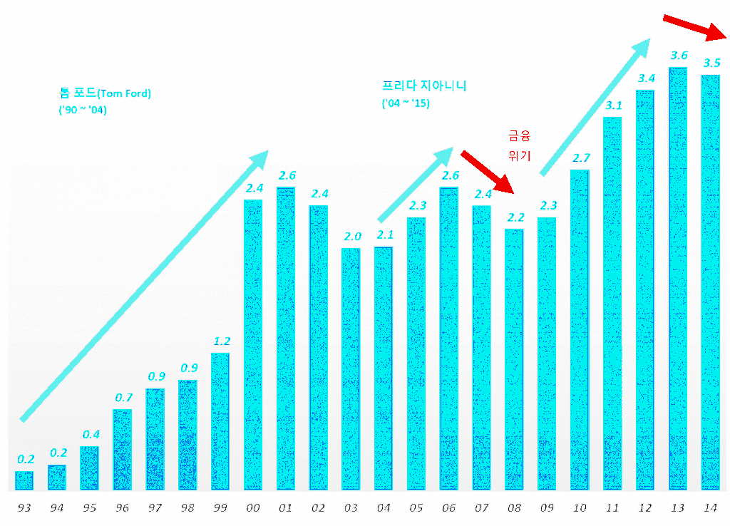 구찌 매출 추이(1993년 ~ 2014년), Graph by Happist