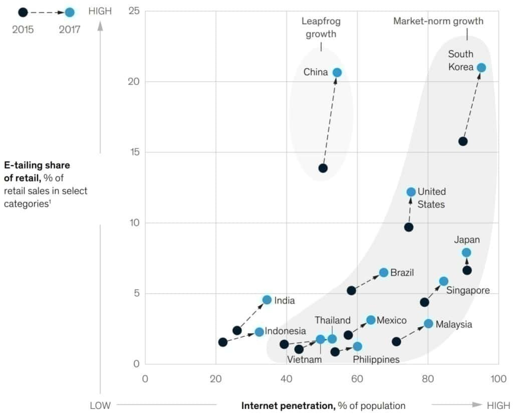 국가별 인터넷 사용율과 이커머스 점유율 매트릭스, Graph by Makinsey